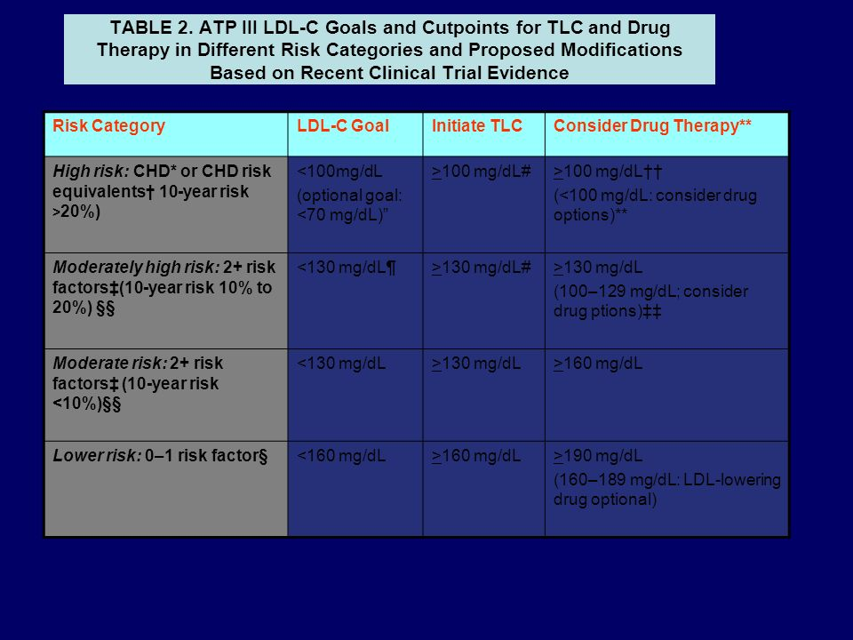 TABLE 2. ATP III LDL-C Goals and Cutpoints for TLC and Drug Therapy in Different Risk Categories and Proposed Modifications Based on Recent Clinical Trial Evidence