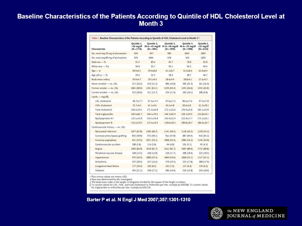 Baseline Characteristics of the Patients According to Quintile of HDL Cholesterol Level at Month 3