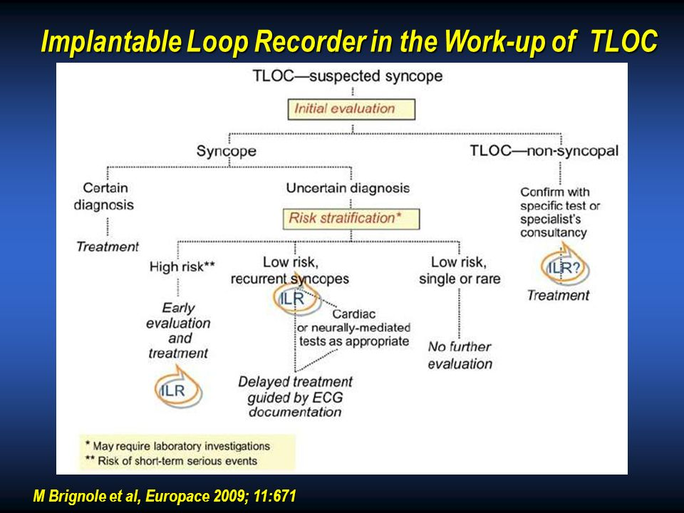 Implantable Loop Recorder in the Work-up of TLOC