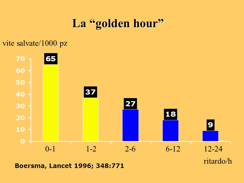 La golden hour vite salvate/1000 pz ritardo/h 0-1 1-2 2-6 6-12 12-24