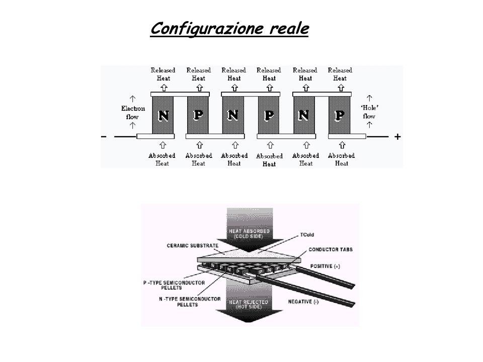 Configurazione reale
