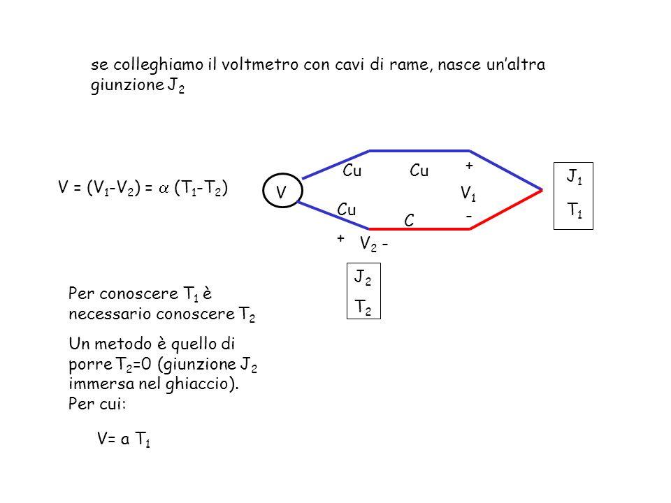 se colleghiamo il voltmetro con cavi di rame, nasce un'altra giunzione J2