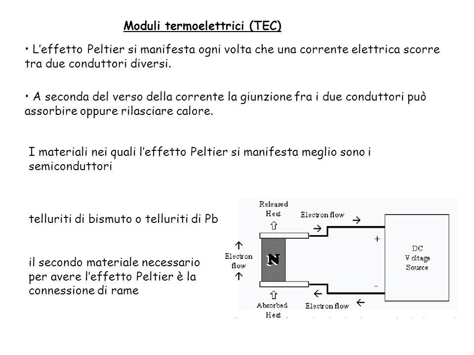 Moduli termoelettrici (TEC)