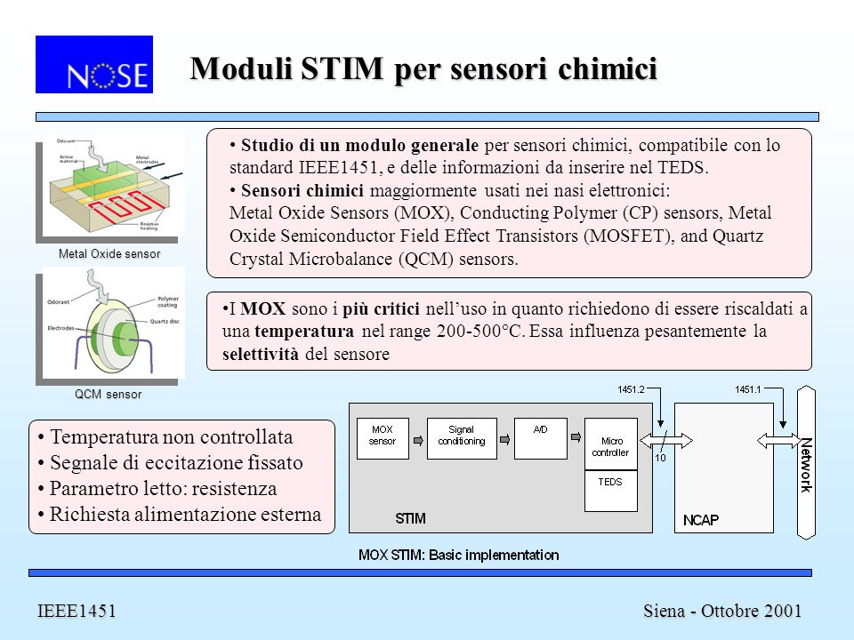Moduli STIM per sensori chimici