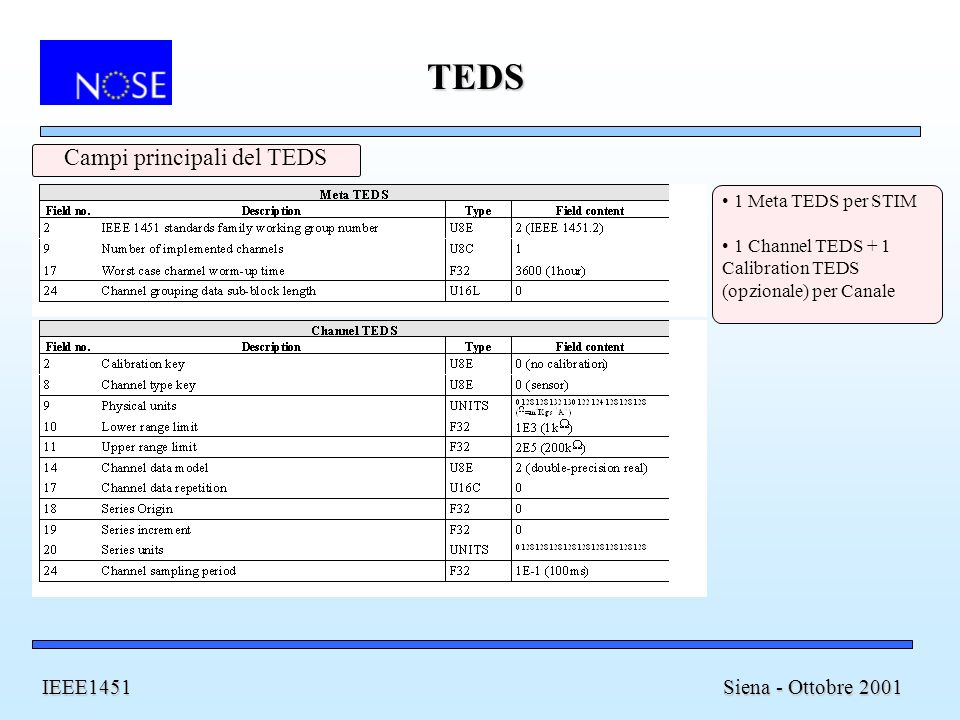 TEDS Campi principali del TEDS IEEE1451 Siena - Ottobre 2001