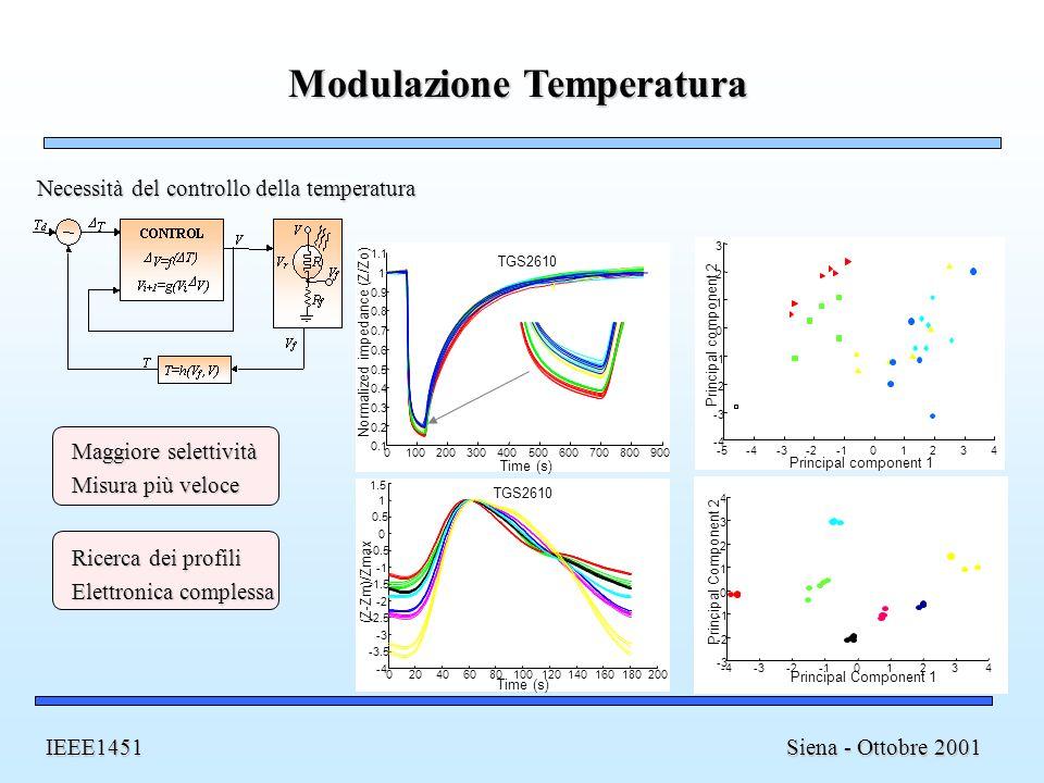 Modulazione Temperatura