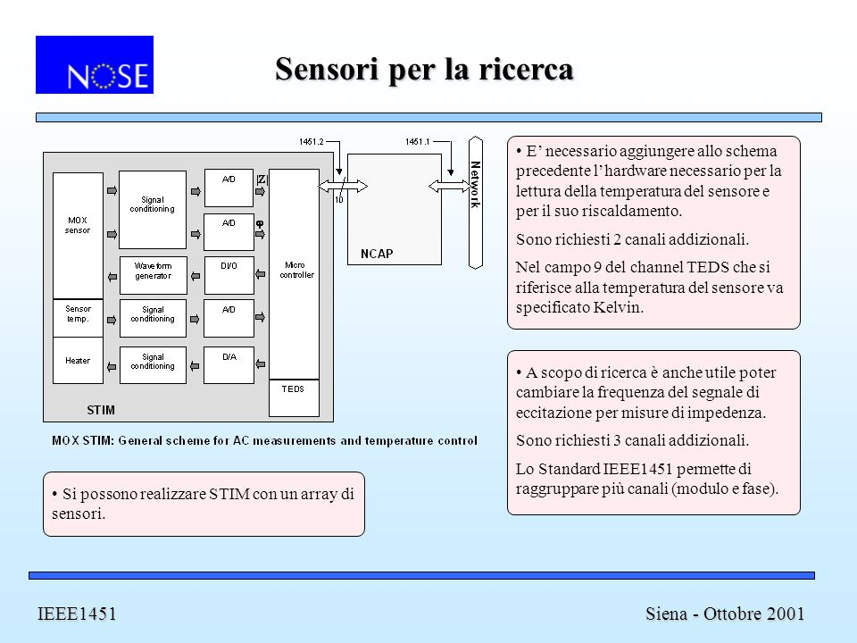 Sensori per la ricerca IEEE1451 Siena - Ottobre 2001