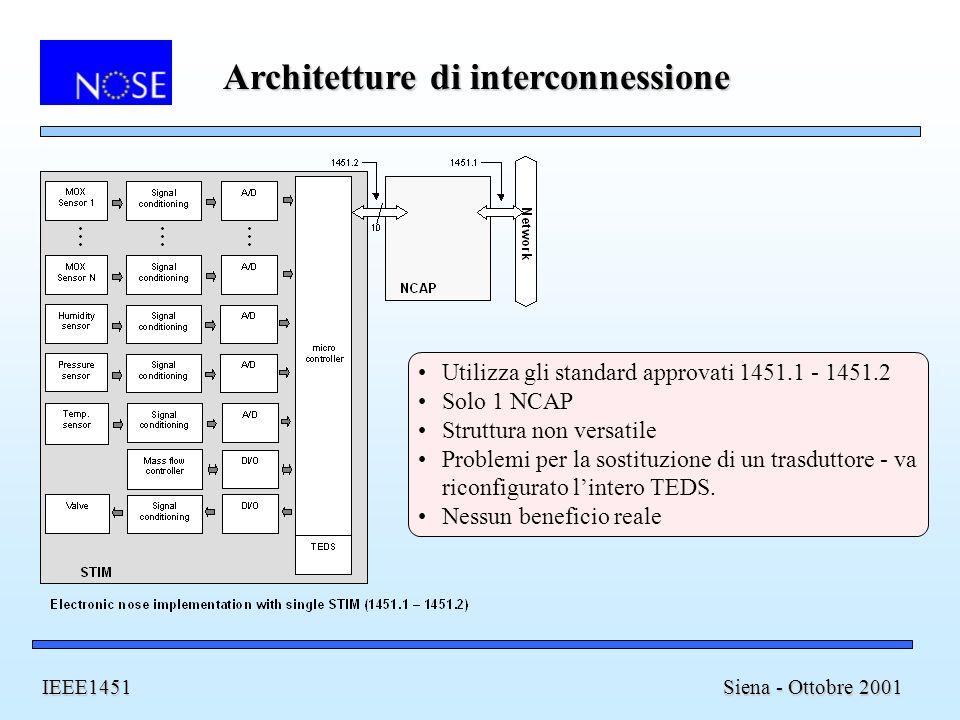 Architetture di interconnessione