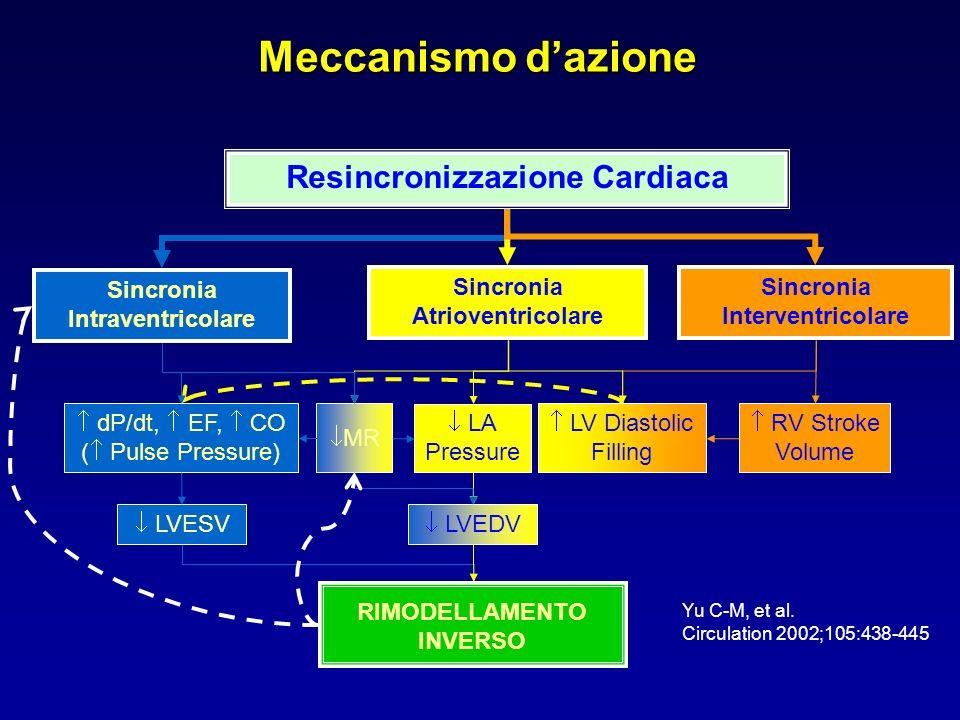 Meccanismo d'azione Resincronizzazione Cardiaca