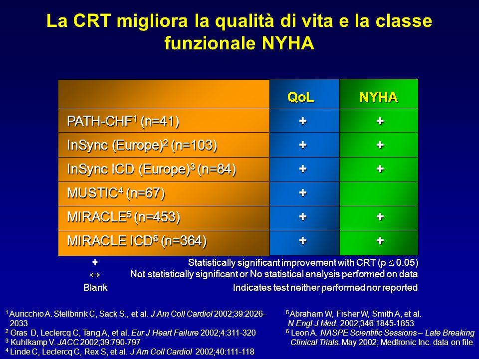 La CRT migliora la qualità di vita e la classe funzionale NYHA