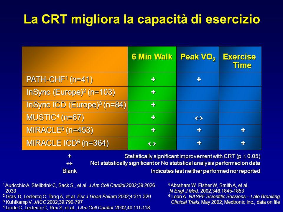 La CRT migliora la capacità di esercizio