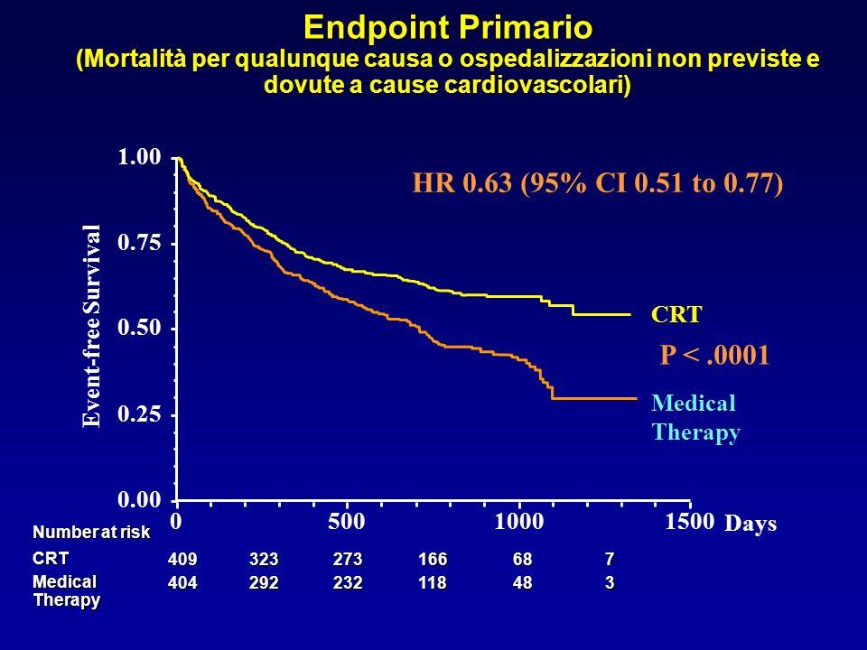 Endpoint Primario (Mortalità per qualunque causa o ospedalizzazioni non previste e dovute a cause cardiovascolari)