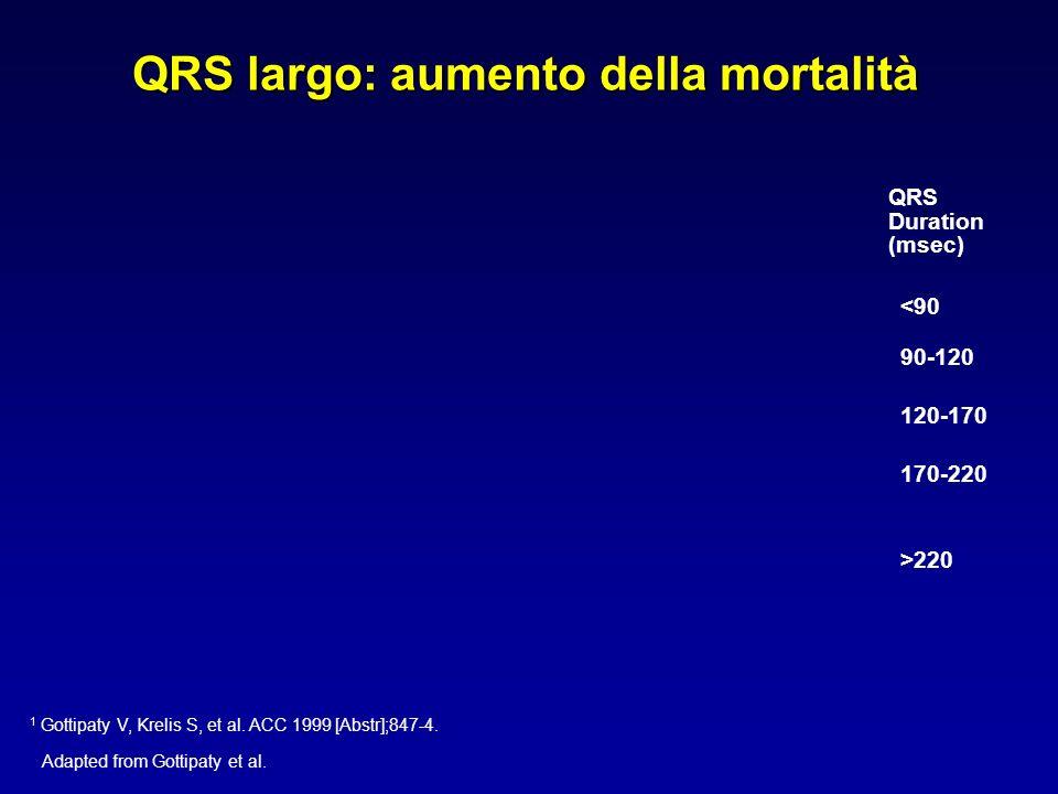QRS largo: aumento della mortalità