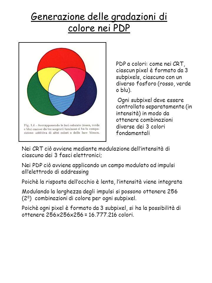 Generazione delle gradazioni di colore nei PDP