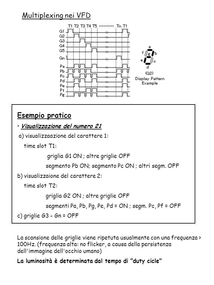 Multiplexing nei VFD Esempio pratico Visualizzazione del numero 21