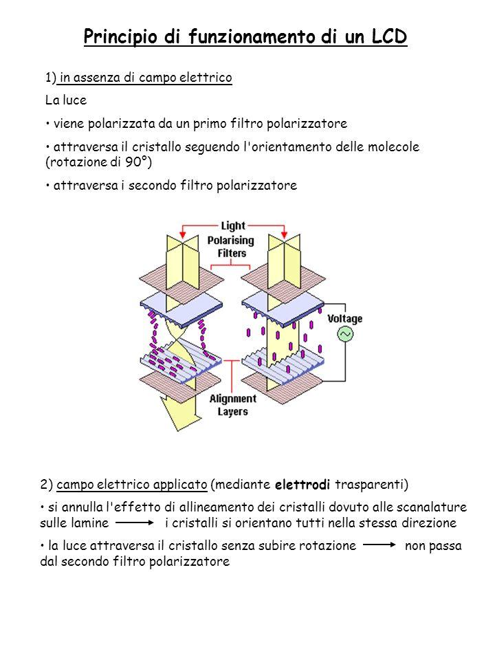 Principio di funzionamento di un LCD
