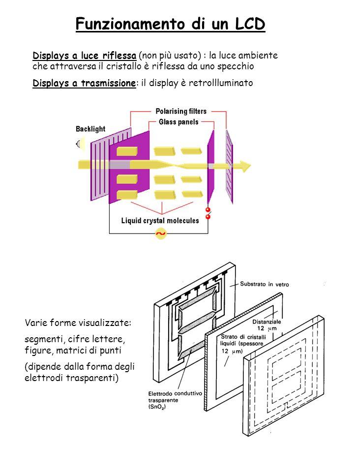 Funzionamento di un LCD