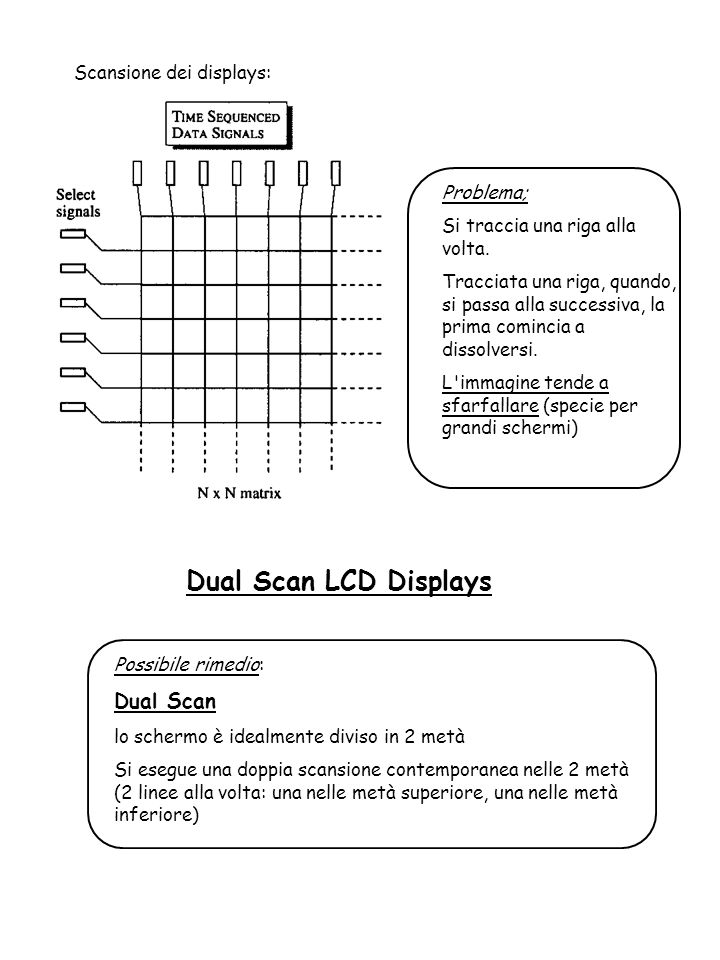 Dual Scan LCD Displays Dual Scan Scansione dei displays: Problema;