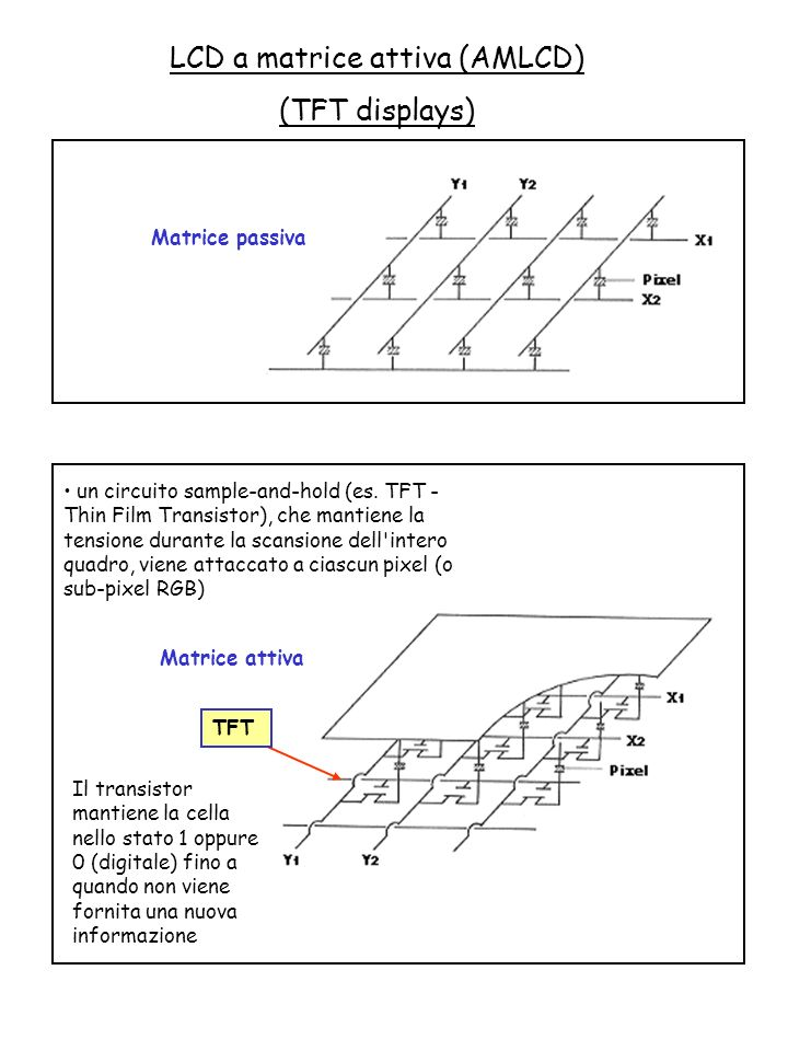LCD a matrice attiva (AMLCD)