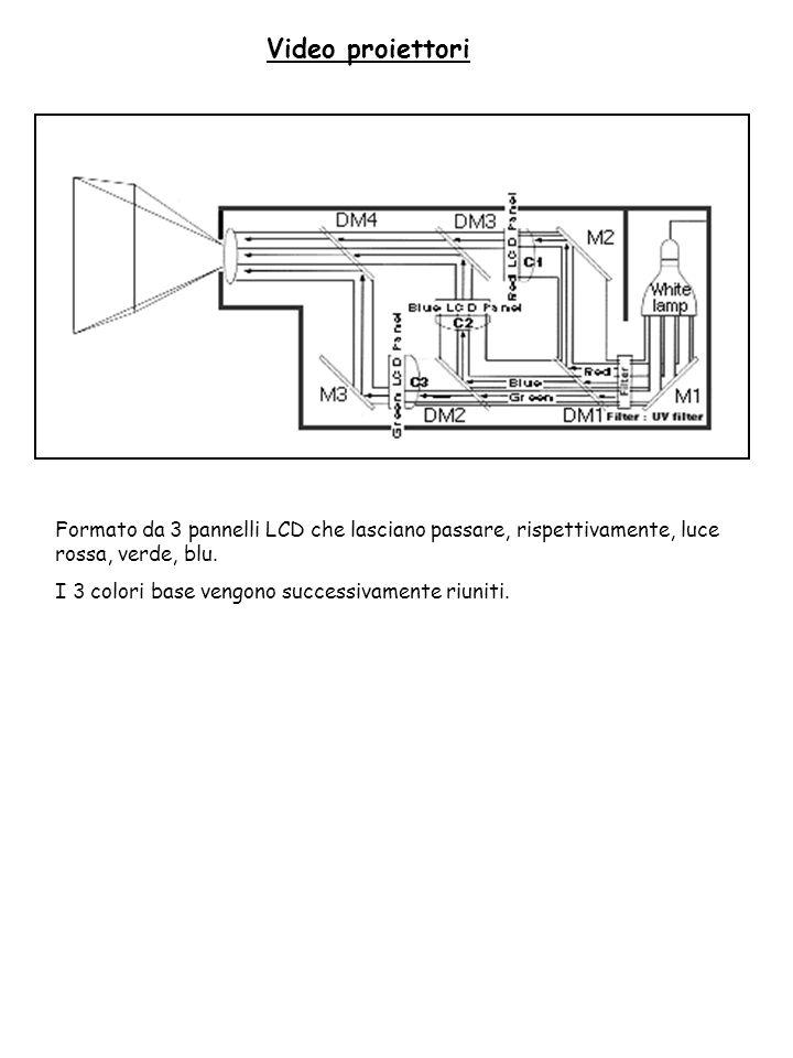 Video proiettori Formato da 3 pannelli LCD che lasciano passare, rispettivamente, luce rossa, verde, blu.