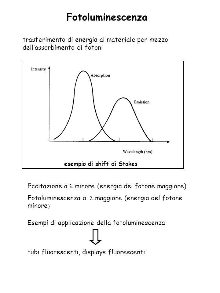 Fotoluminescenza trasferimento di energia al materiale per mezzo dell'assorbimento di fotoni. esempio di shift di Stokes.