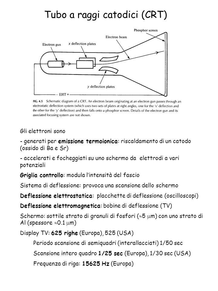 Tubo a raggi catodici (CRT)