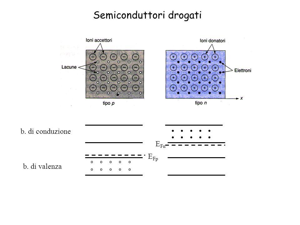 . . . . . . . . . . . Semiconduttori drogati b. di conduzione EFn EFp