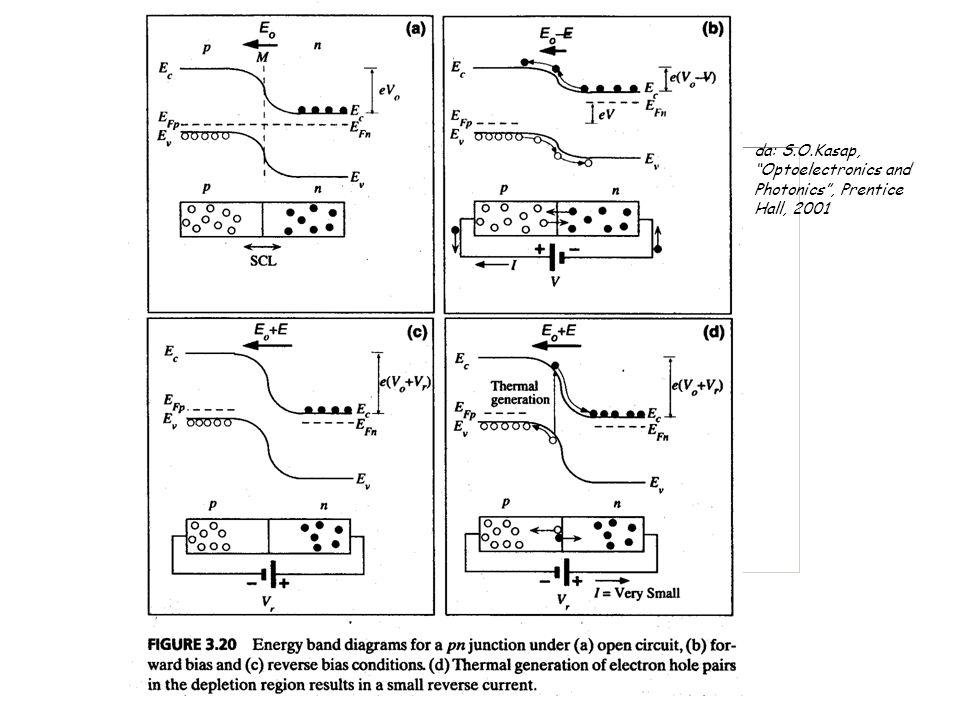 da: S.O.Kasap, Optoelectronics and Photonics , Prentice Hall, 2001