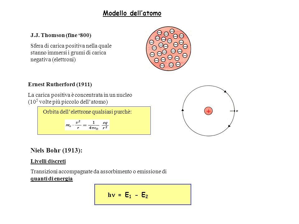 Modello dell'atomo Niels Bohr (1913): hn = E1 - E2