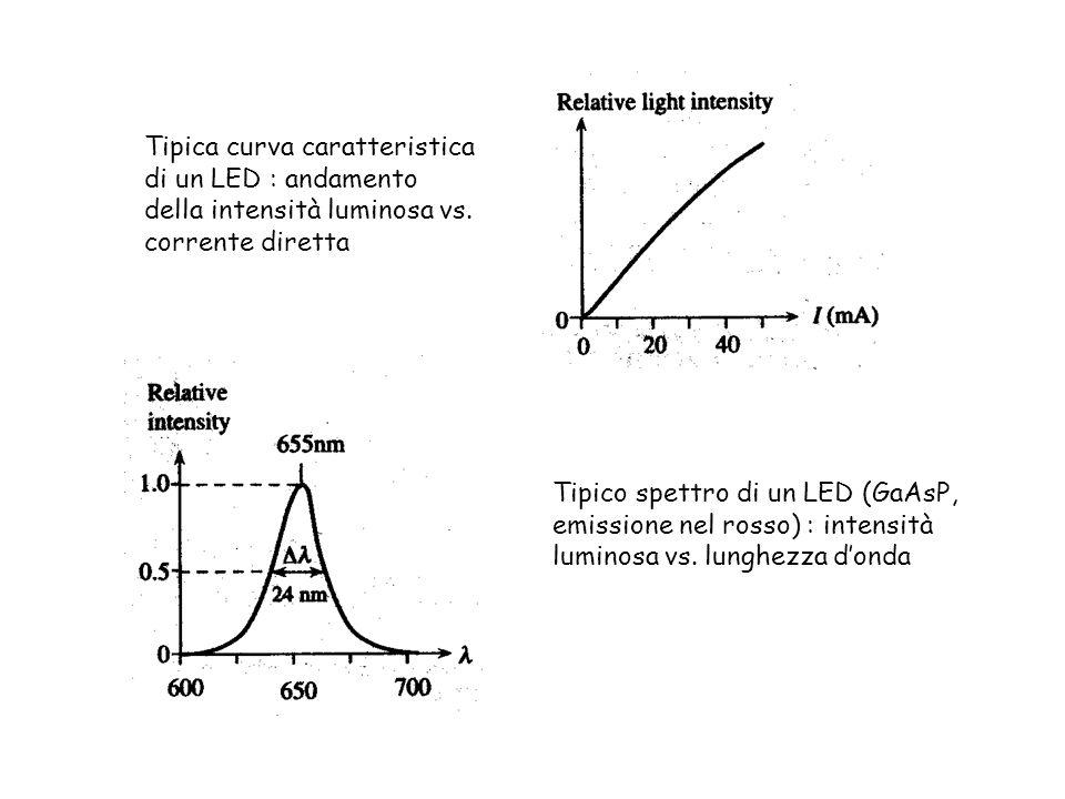 Tipica curva caratteristica di un LED : andamento della intensità luminosa vs. corrente diretta