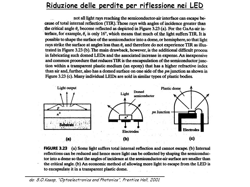Riduzione delle perdite per riflessione nei LED