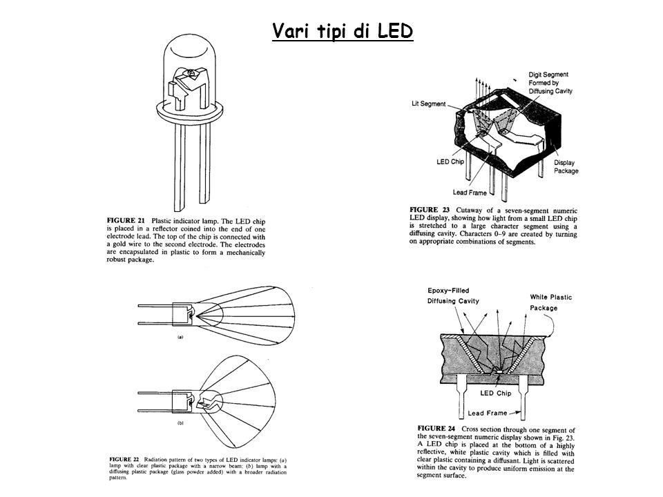 Vari tipi di LED
