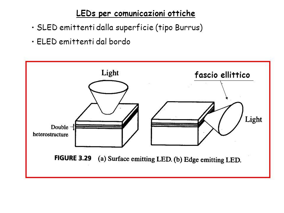 LEDs per comunicazioni ottiche