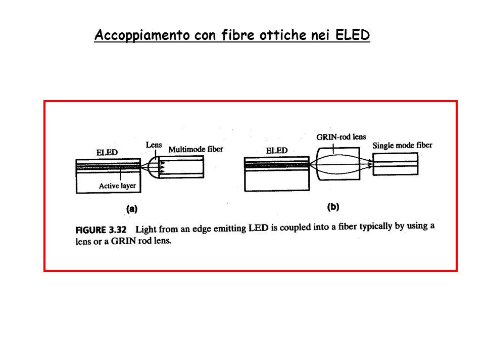 Accoppiamento con fibre ottiche nei ELED