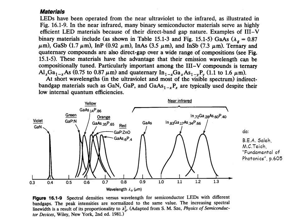 da: B.E.A. Saleh, M.C.Teich, Fundamental of Photonics , p.605