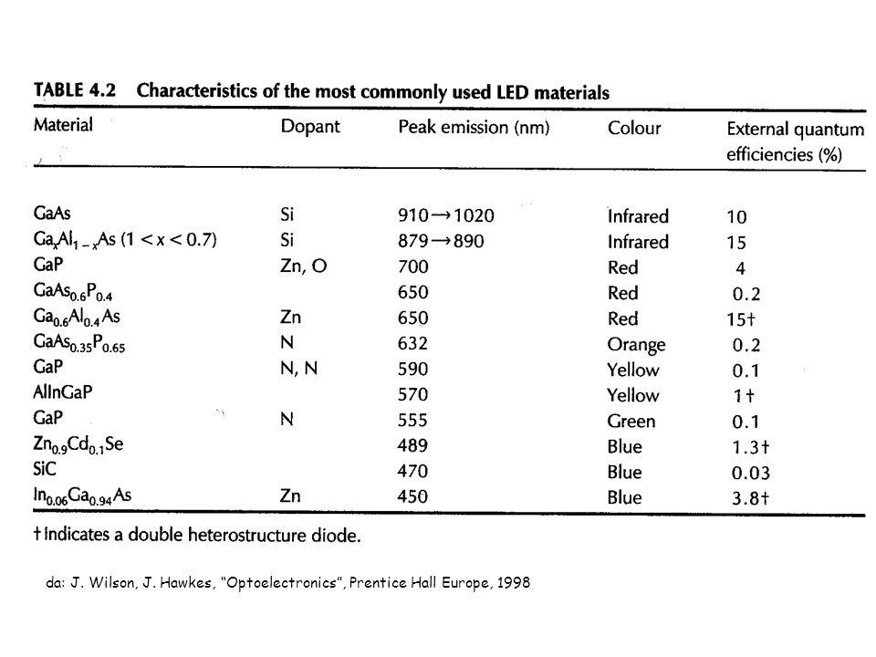 da: J. Wilson, J. Hawkes, Optoelectronics , Prentice Hall Europe, 1998