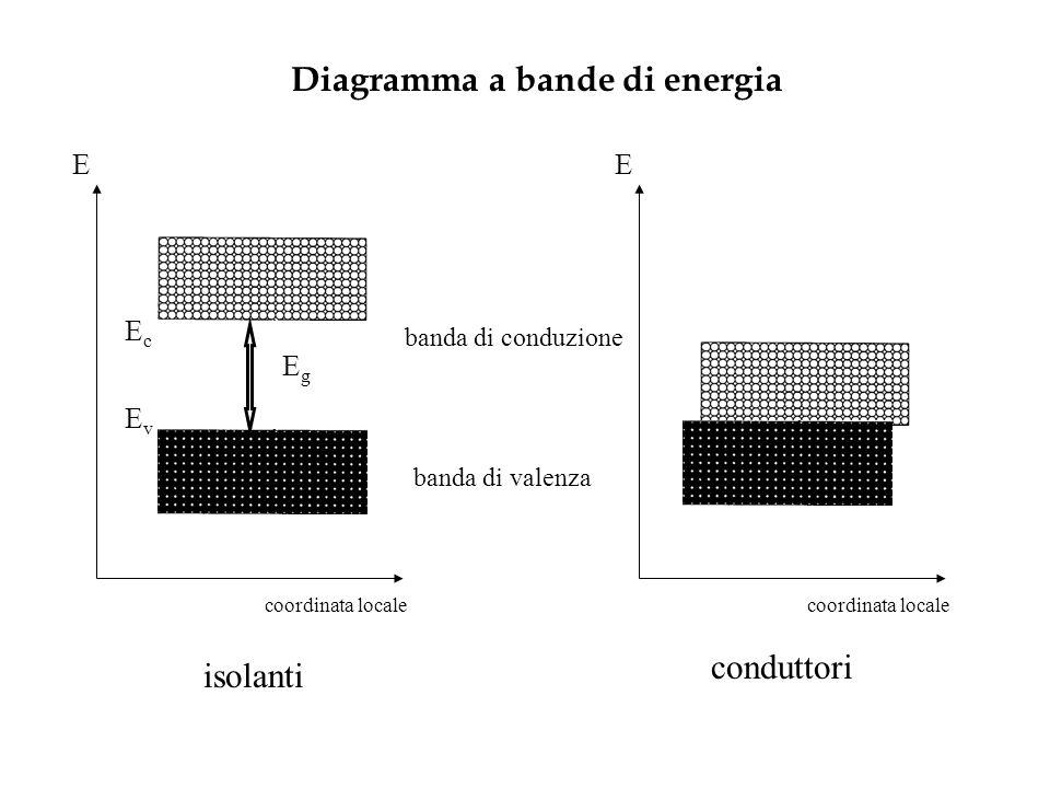 Diagramma a bande di energia