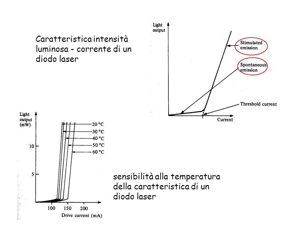 Caratteristica intensità luminosa - corrente di un diodo laser