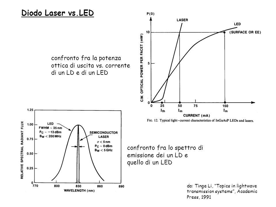 Diodo Laser vs.LED confronto fra la potenza ottica di uscita vs. corrente di un LD e di un LED.