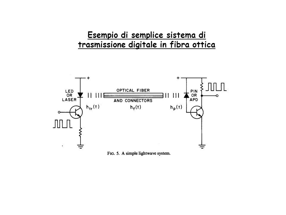 Esempio di semplice sistema di trasmissione digitale in fibra ottica