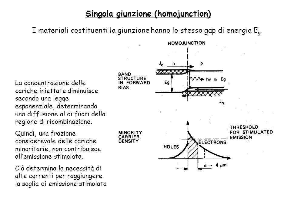 Singola giunzione (homojunction)