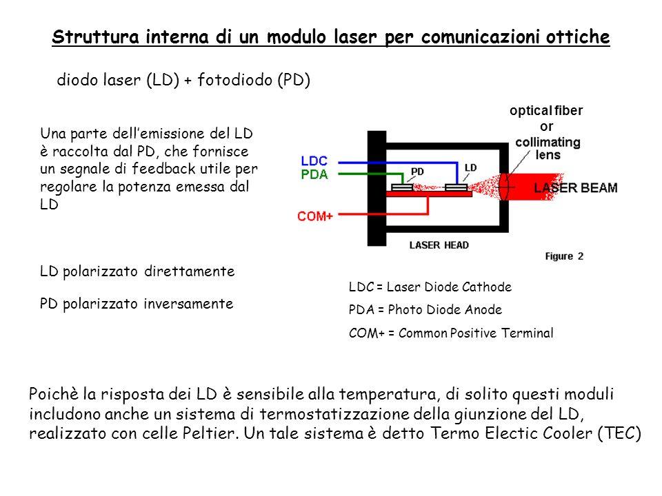 Struttura interna di un modulo laser per comunicazioni ottiche