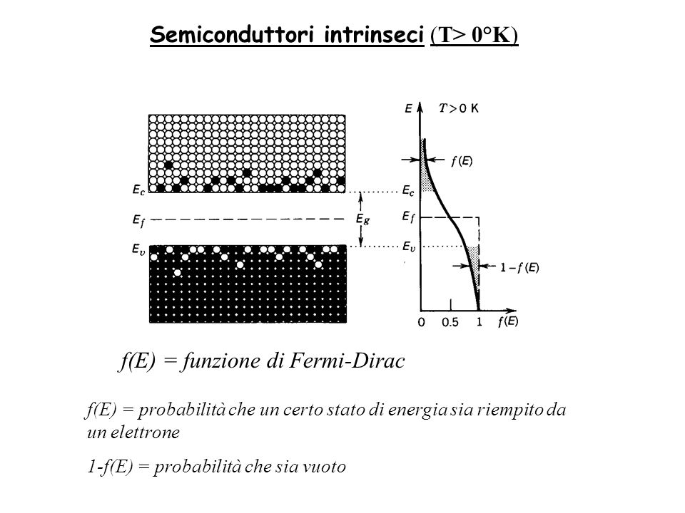 Semiconduttori intrinseci (T> 0°K)