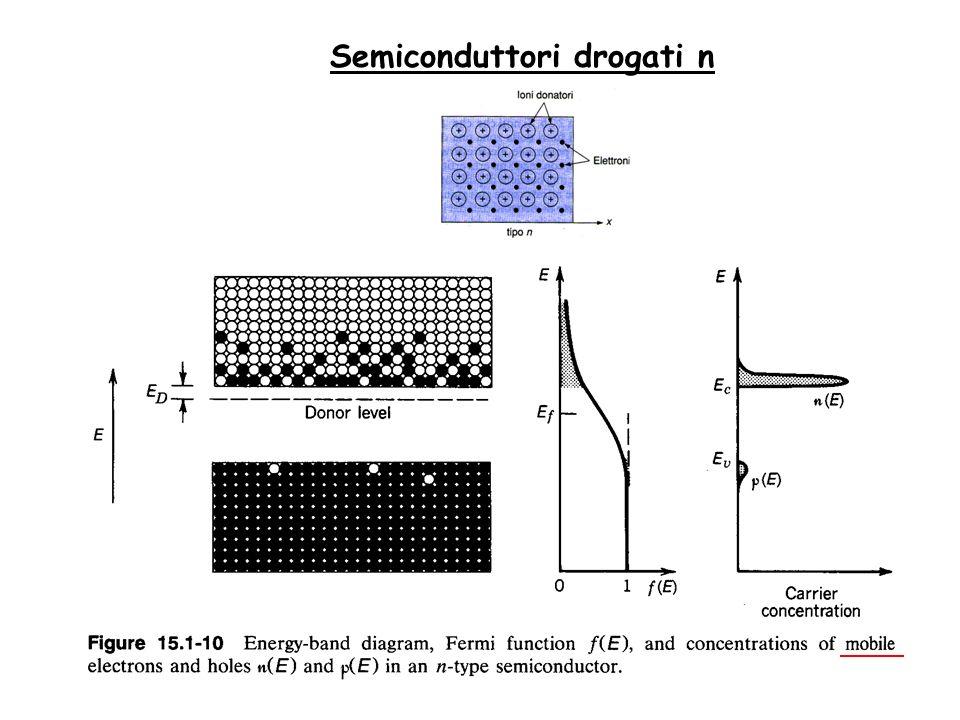 Semiconduttori drogati n