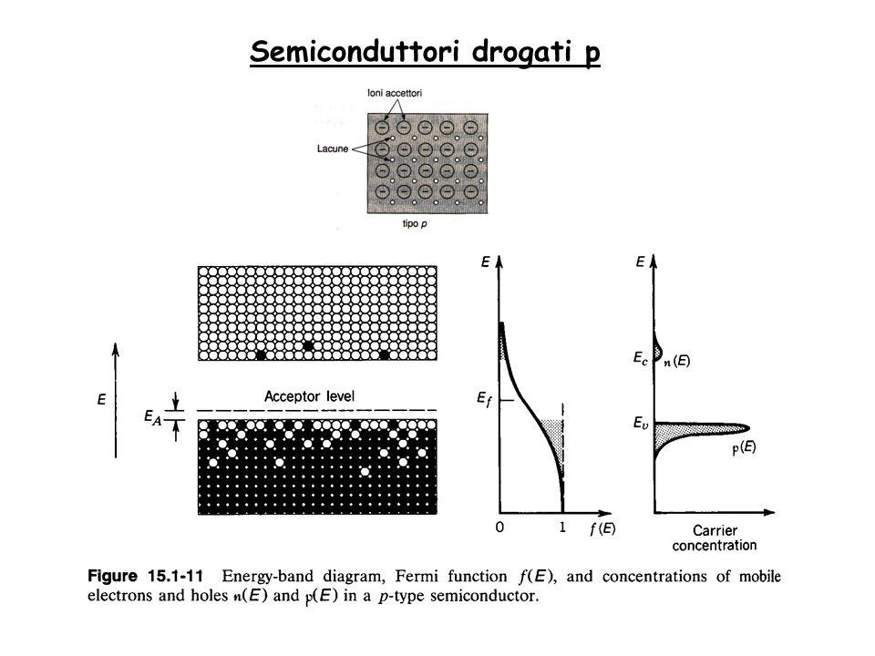 Semiconduttori drogati p
