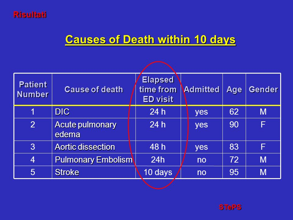 Causes of Death within 10 days