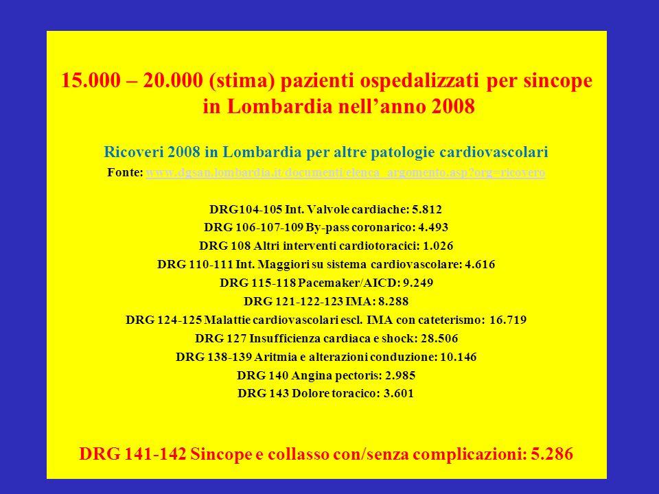 15.000 – 20.000 (stima) pazienti ospedalizzati per sincope in Lombardia nell'anno 2008