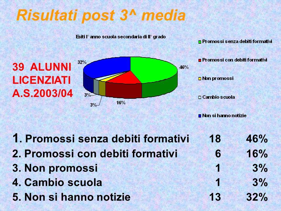 Risultati post 3^ media 1. Promossi senza debiti formativi 18 46%