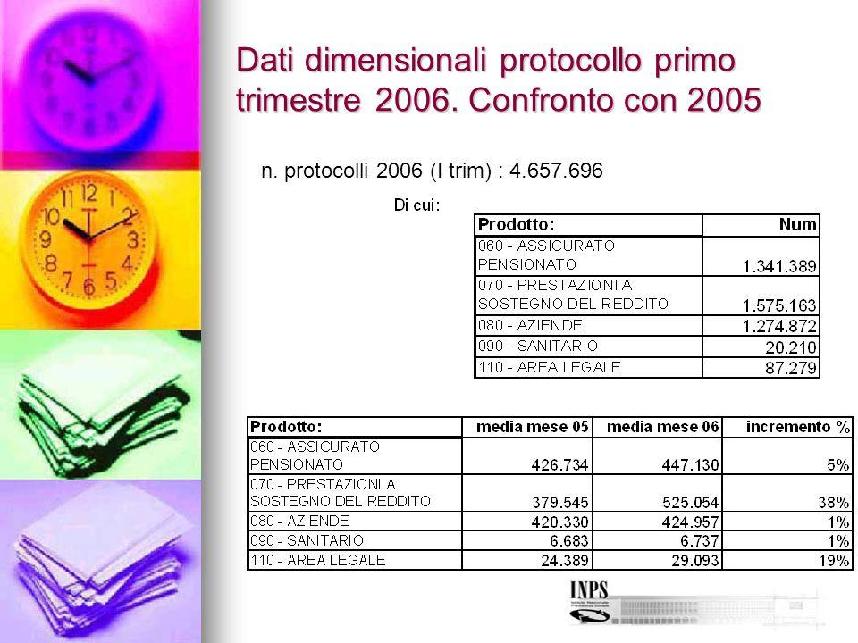 Dati dimensionali protocollo primo trimestre 2006. Confronto con 2005