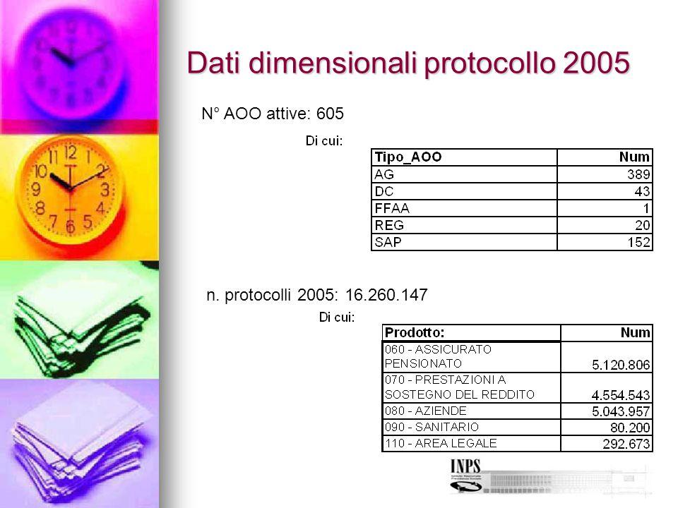 Dati dimensionali protocollo 2005